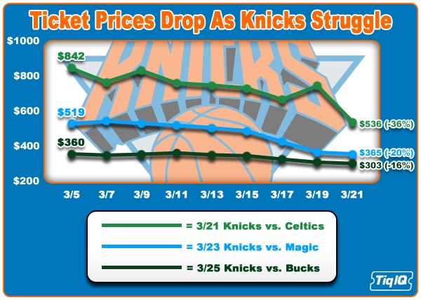 Knicks Ticket Prices Drop As Team Struggles