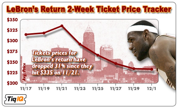 LeBron's Return 2-Week Ticket Price Chart