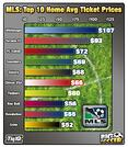 MLS: Top 10 Home Avg Ticket Prices