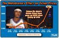 The Melodrama's Effect on Ticket Prices