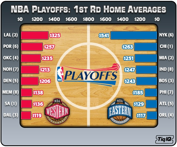 NBA Playoffs: 1st Round Home Averages