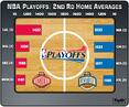 NBA Playoffs: 2nd Round Home Averages