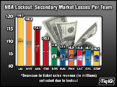 Lakers and Knicks Fans Would Lose Most in NBA Lockout