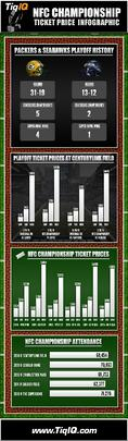 NFC Championship Tickets 18% Less Expensive Than Last Year