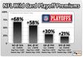NFL Wild Card Playoff Premiums