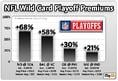 NFL Wild Card Playoff Premiums