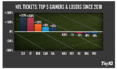 The Top Ticket Price Gainers & Losers In The NFL Since 201