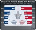Stanley Cup Playoffs: 2nd Round Home Averages