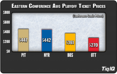 NHL Playoff Tickets: Conference Semifinals Prices