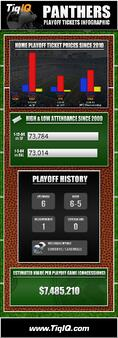 Panthers Wild Card Round Playoff Tickets Are Down 51% This Week (INFOGRAPHIC)