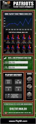 Patriots Playoff Tickets For AFC Championship 7% Above 2012