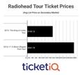 Radiohead Announces Dates For 2018 North American Tour
