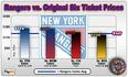 Rangers vs. Original Six Ticket Prices