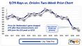 How Much does a Free Ticket Cost to See the Tampa Bay Rays?