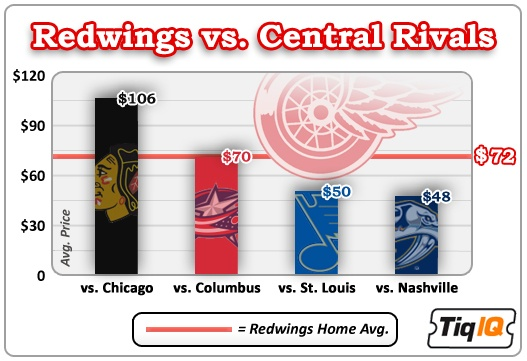 Red Wings vs. Central Rivals Ticket Comparison
