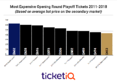 Prices For Maple Leafs Playoff Tickets Are Most Expensive In Last Ten Years