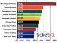 Here's Cheapest Way To Get NFL Tickets For Every Team In 2019