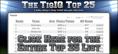 For the 2nd Straight Season, Nebraska Takes the Top Spot in the Preseason TicketIQ Top 25