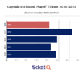 Fans Remain Skeptical As Capitals Tickets Are Least Expensive Of Second Round