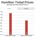Hamilton Set To Take The Show On The Road For 20-City Tour