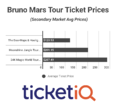Bruno Mars Adds More