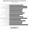 Dates Announced For 2018 Marilyn Manson & Rob Zombie Tour