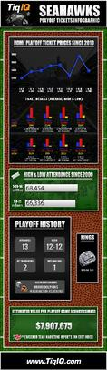 Prices For Seahawks Playoff Tickets For NFC Championship Are Same As Last Year