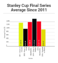 2016 Stanley Cup Final Tickets Cheapest Since At Least 2011