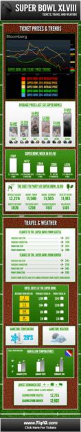 Super Bowl XLVIII Tickets Infographic