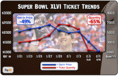 XLVI Ticket Price Post Mortem: Get-in 54% less than XLV. Price dropped 32% in 5 days before game