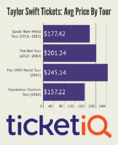 Taylor Swift Adds 7 New Reputation Stadium Tour Dates