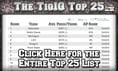 Nebraska Is Pre-Season #1 in Inaugural TicketIQ Top 25