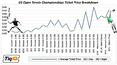 Session Prices for 2010 U.S. Open
