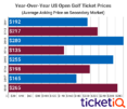US Open Golf Tickets Are Most Expensive This Decade On Secondary Market