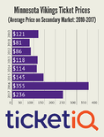 Vikings Tickets For Final Two Home Games Averaging Nearly $250 Per Seat On Secondary Market