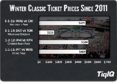 2016 NHL Winter Classic Tickets Are Cheapest Since 2014