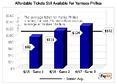 Ticket Prices Surprisingly Cheap For World Series Rematch In The Bronx