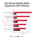 Zac Brown Band Launch 'Black Out the Sun' Tour Tonight; Tickets Averaging $160 on Secondary Market