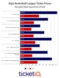 Market Report: 2018 Big3 Basketball League Tickets