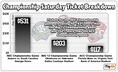 Championship Saturday Ticket Breakdown