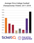 Wins By Georgia & Alabama Drive Prices For CFP National Championship Tickets To New Heights