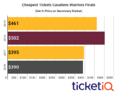 Based On Get-In Price, Cavs vs Warriors Game 3 Is Cheapest Finals Tickets Since 2013