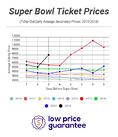 Why Are Super Bowl Ticket Prices Going Up This Week And Will It Stop?