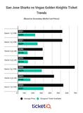 Prices For Sharks 2nd Round Playoff Tickets Are Highest This Decade