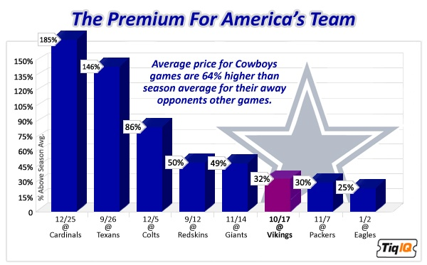America Pays Up to See Their Team on Sundays