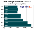 Following Super Bowl, Prices For Eagles Tickets Are Highest This Decade