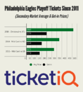 Eagles vs Falcons Tickets For Divisional Round Game Jump 5% On Secondary Market