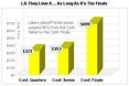 LaLa Land Goes GaGa For Conference Finals Tickets