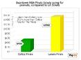 2 Celtics Finals Tickets + Plane Ride from LA to Boston=One Lakers Finals Ticket