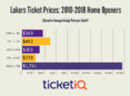 Secondary Market Prices For Lakers Tickets Skyrocket Following LeBron Signing